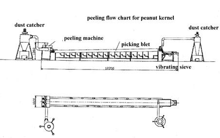 Peanut Peeling Machine Flowchart